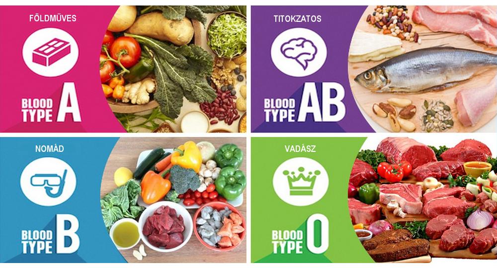 magas vérnyomás és táplálkozási szabályok)